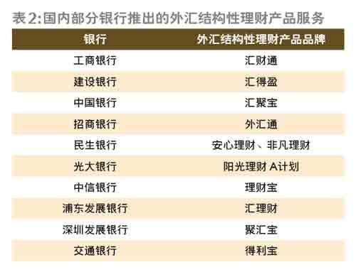 国内部分银行推出的外汇结构性理财产品服务