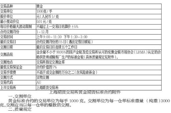 《上海期货交易所黄金期货标准合约》_中国经