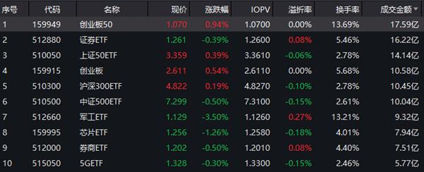 创业板股票优缺点华安创业板50ETF成交额在全市场股票类ETF排名第一