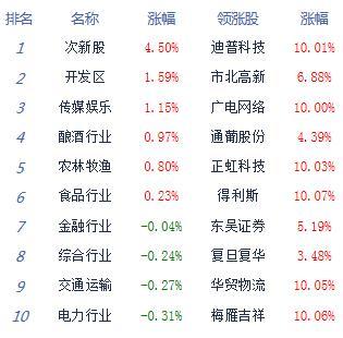 午评:沪指险守3200点跌0.35% 养殖业自贸港崛起