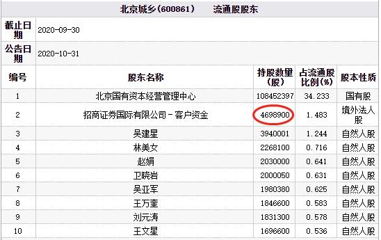 北京城乡跌停 招商证券国际客户资金为流通股东