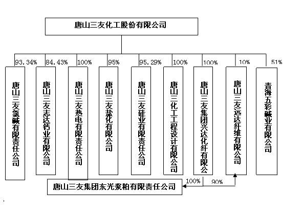公司组织结构一览